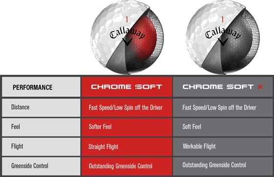 Callaway Chrome Soft Comparison