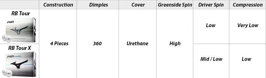 Mizuno RB Tour + RB Tour X Comparison