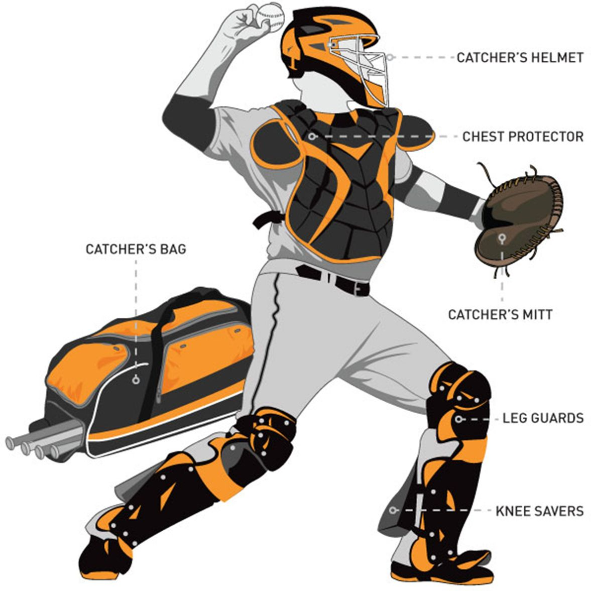Diagram of a catcher set including - catcher's bag, catchers helmet, chest protector, catcher's mitt, leg guards, and knee savers