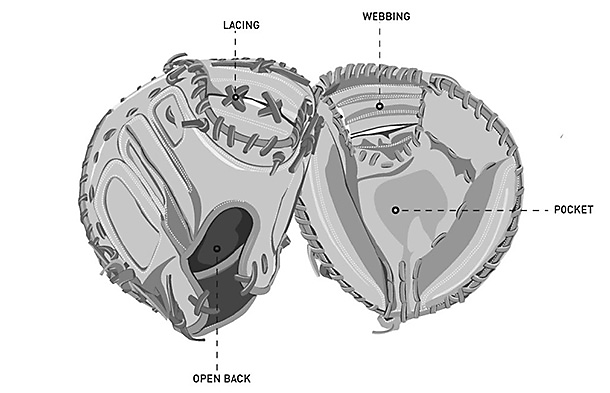 Image of catchers met with labeled lacing, webbing, pocket, and the open back